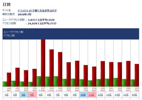 2010年07月のアクセス数