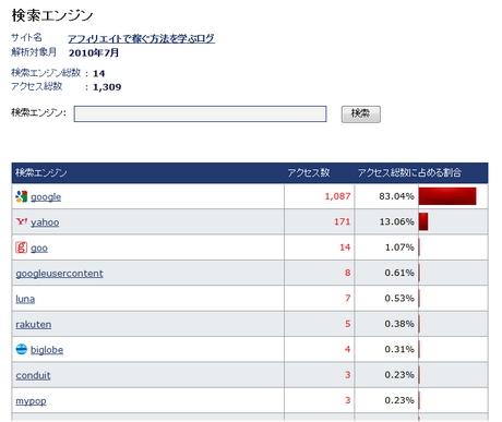 2010年07月の検索数
