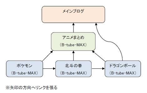 リンク構造図