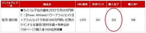 2011年2月9日~2月28日のパワーアフィリエイト販売本数